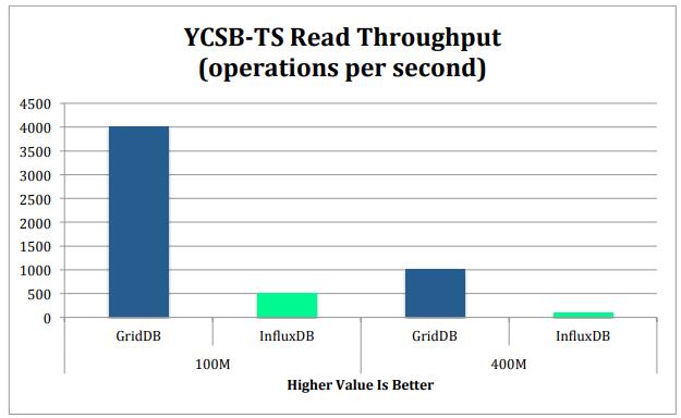 YCSB-TS Read Performances