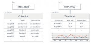 GridDBを使用したデータモデリング