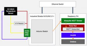 ArduinoベースのPLC、MQTT、Node-RED、GridDB、Grafanaで温度センサーデータをモニターする