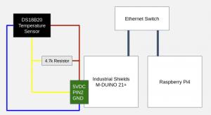 Raspberry Pi上のGridDB、Node-Red、Arduino PLCを使用したIIoTプロジェクトの紹介