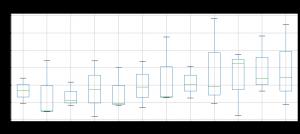 Python MatplotlibとGridDBによるデータの可視化
