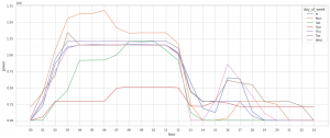 GridDBとJupyter Notebookを使ってスマートメーターのデータを分析する