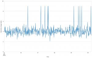 Python Sklearnを使ってGridDBのデータから異常値を検出する